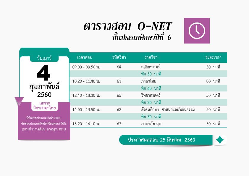 แชร์ด่วน!!ข้อมูลสำคัญเกี่ยวกับการสอบ O-NET ปีการศึกษา๒๕๕๙ ระดับชั้น ป.๖ ม.๓ ม.๖ (ตัวอย่างกระดาษคำตอบ ตัวอย่างข้อสอบ O-NET ฯลฯ)